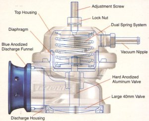How Do I Choose A Blow-Off Valve For My Car?